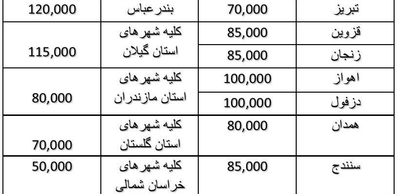 هزینه حمل کنجد و دانه های روغنی از مشهد به سایر شهرستان ها در سال ۹۶